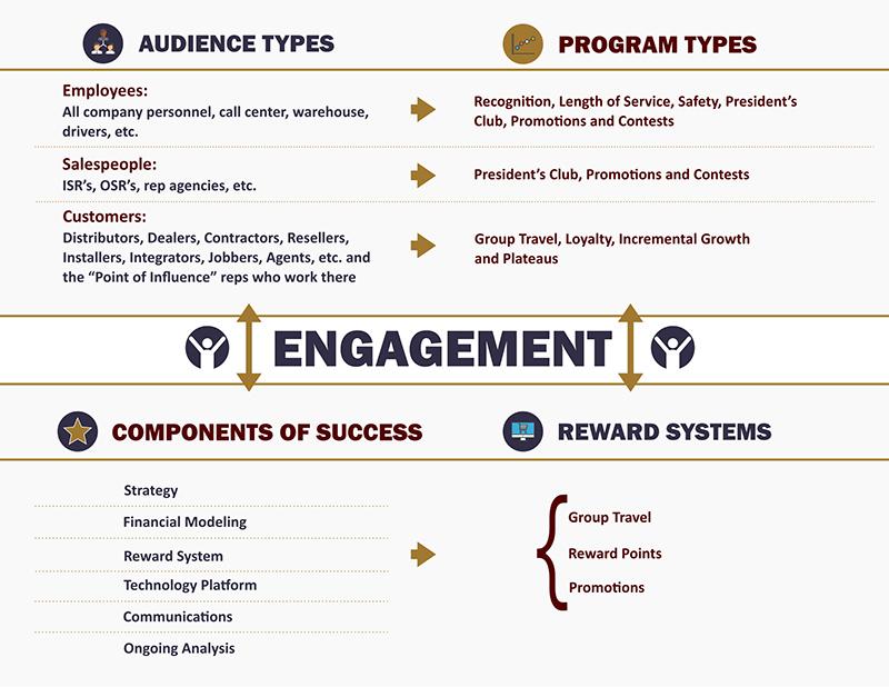 A diagram of the LUE Engagement Quadrant